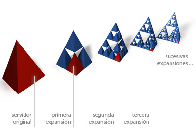 Modelo de expansión de Google -  Triángulo de Sierpinski