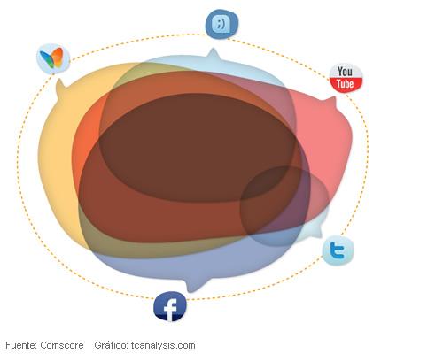 Concurrencia de usuarios de redes sociales