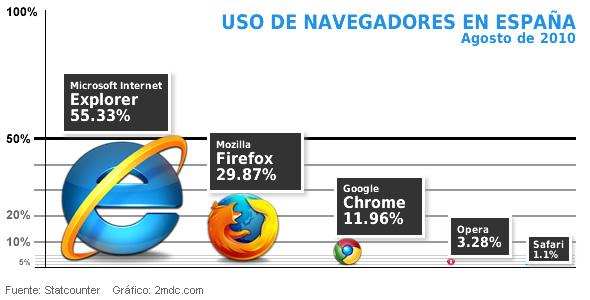 Uso navegadores en España