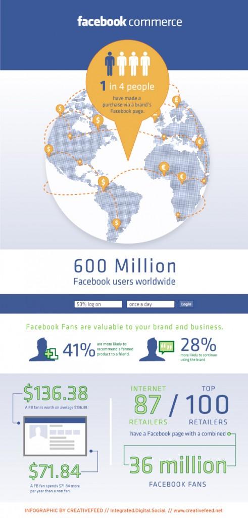 Infografía sobre Fcommerce