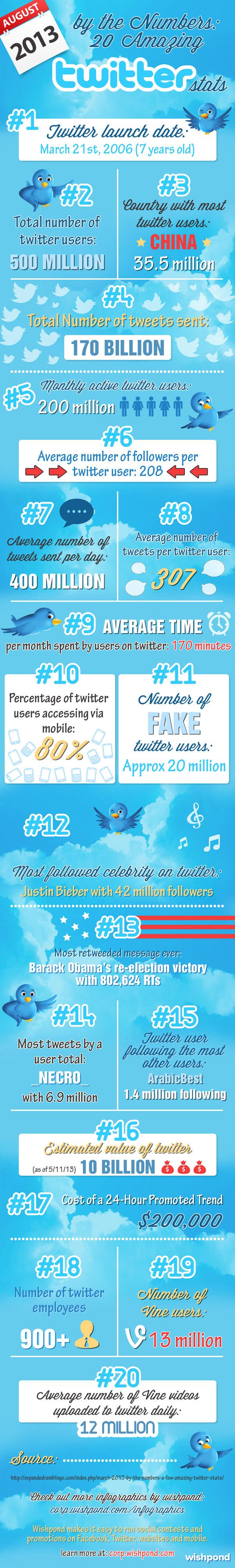 infografia<em>20</em>datos<em>impresionantes</em>sobre_twitter